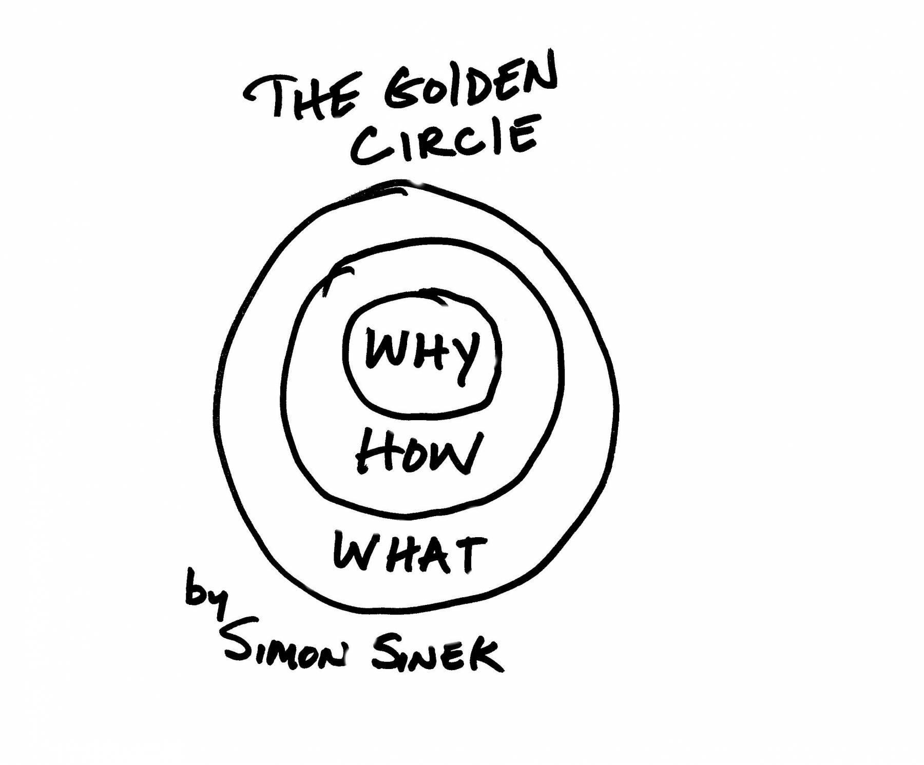 sinek-golden-circle-werkgeluk