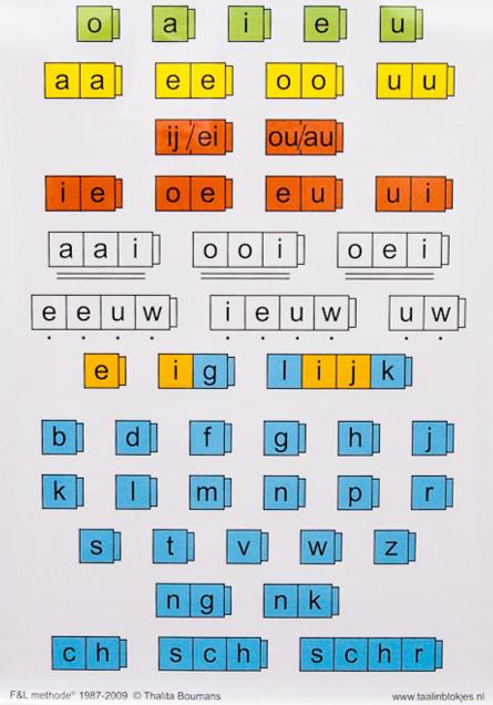 Spelling en schrijven Taal in blokjes